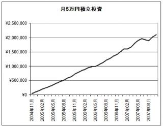 total asset_2007.10