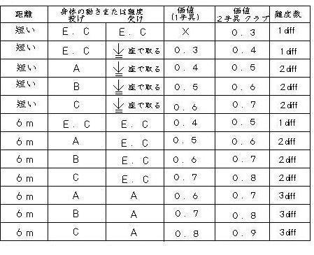 交換 難度表:新体操のルール