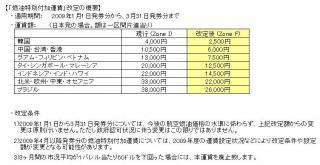 燃油特別付加運賃改定2