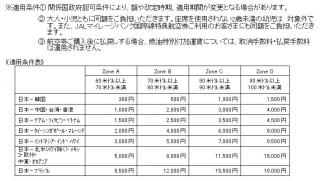 燃油特別付加運賃改定3
