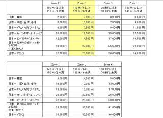 燃油特別付加運賃改定4