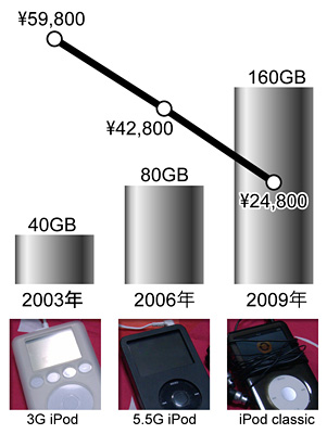 iPod03to09