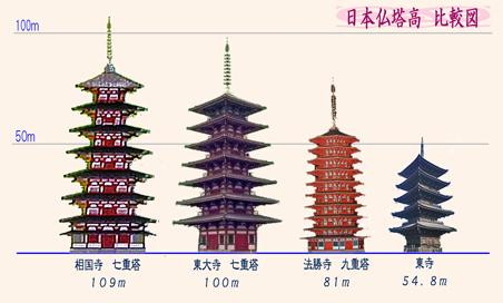 日本仏塔高比較図