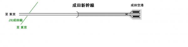 成田空港付近の配線(成田新幹線計画時)