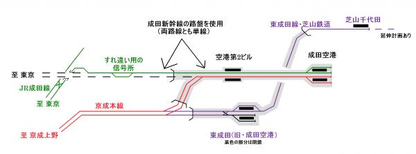成田空港付近の配線(芝山鉄道開通)