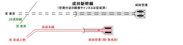 成田空港付近の配線(東成田駅開業)
