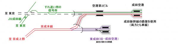 成田空港付近の配線(成田高速鉄道開通)