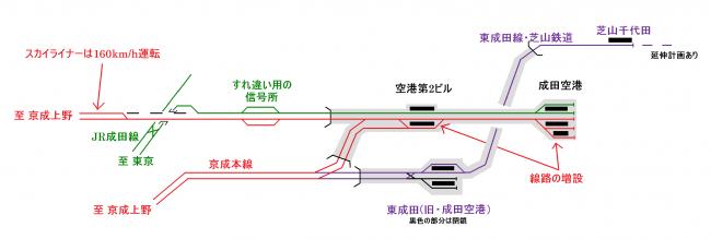 成田空港付近の配線(北総開発線開通後、平成22年)