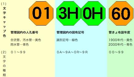 左3つの文字キャップはマンホール番号を、右端の文字キャップは管きょの布設年度(西暦)を表しております。