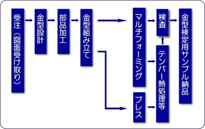 C-3迚ケ逋コ荳牙鵠_convert_20090701163553