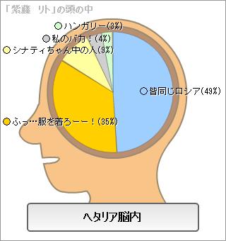 紫藤の脳内