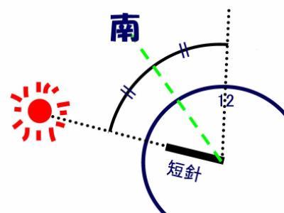 「アナログ時計コンパス」の図