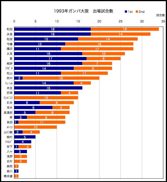1993年出場試合数