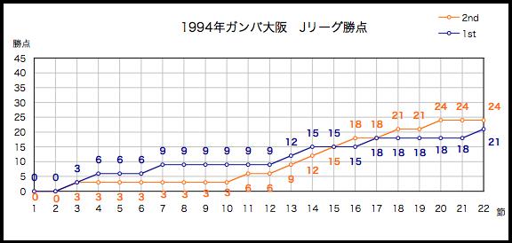 1994年勝点