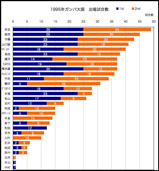 1995年出場試合数