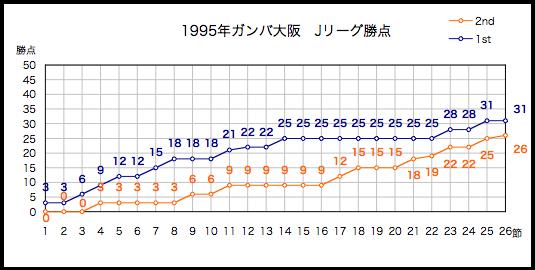 1995年勝点