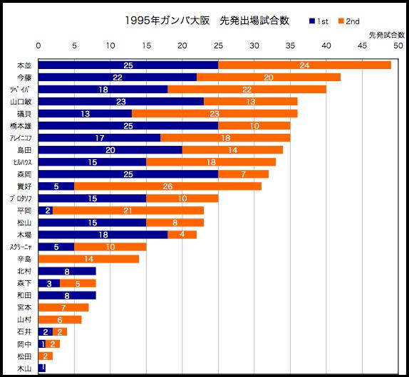 1995年先発出場試合数