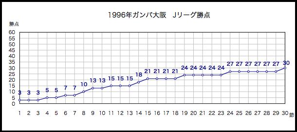 1996年勝点
