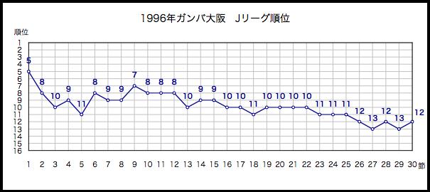 1996年順位
