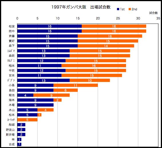 1997年出場試合数
