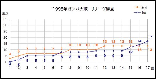 1997年勝点