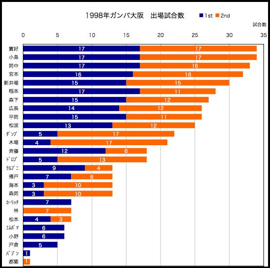 1998年出場試合数