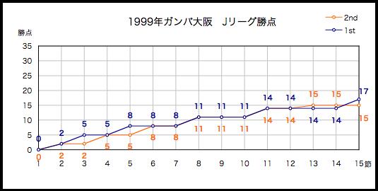 1999年勝点