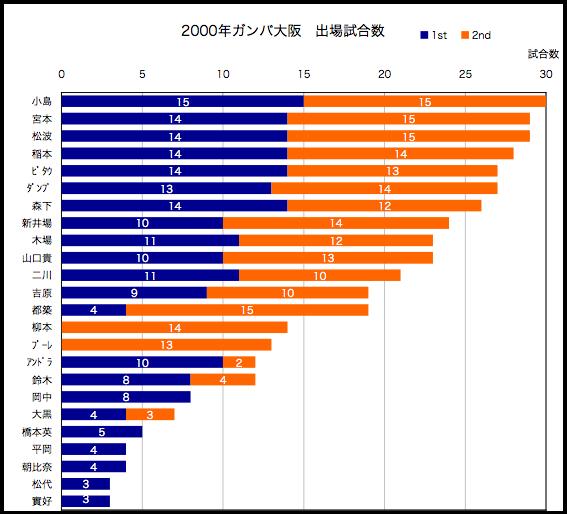 2000年出場試合数