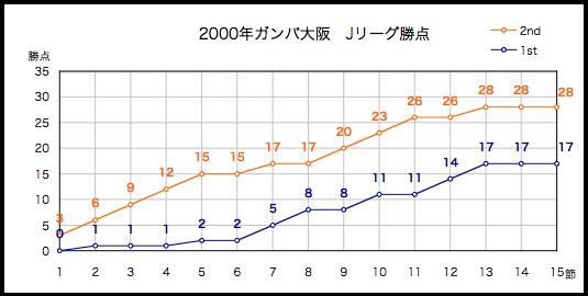 2000年勝点