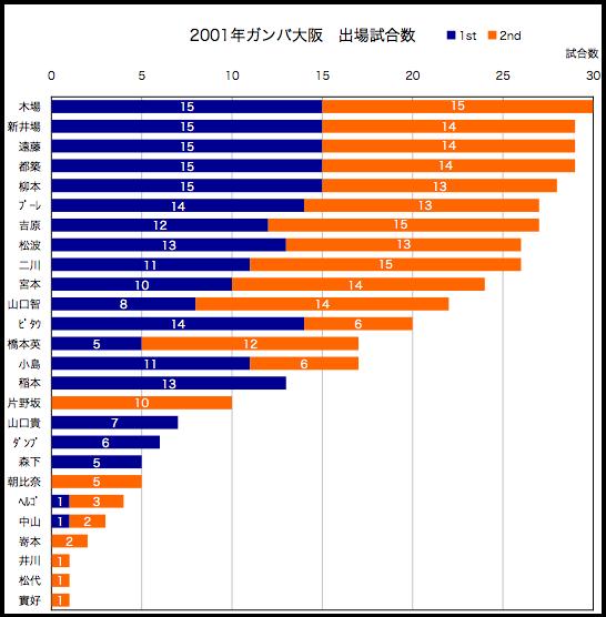 2001年出場試合数
