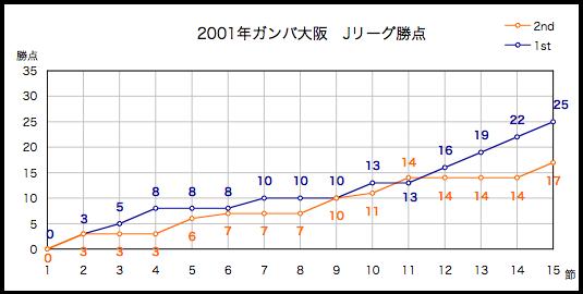 2001年勝点