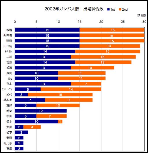 2002年出場試合数