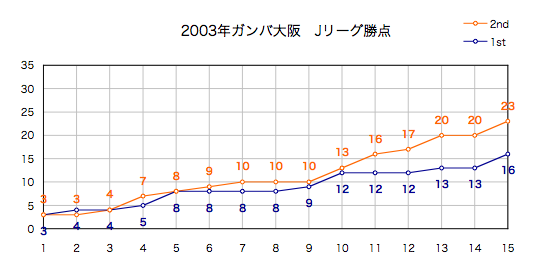 2003年勝点
