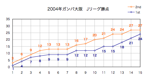 2004年勝点