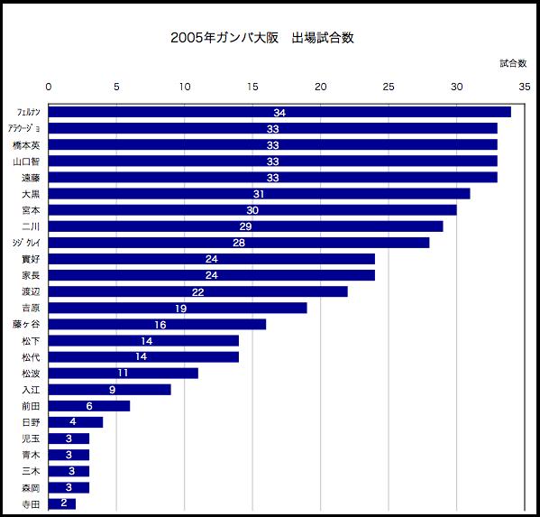 2005年出場試合数