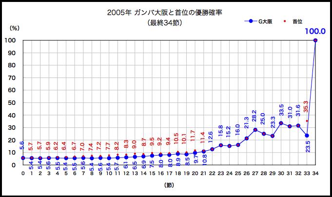2005年優勝確率の推移