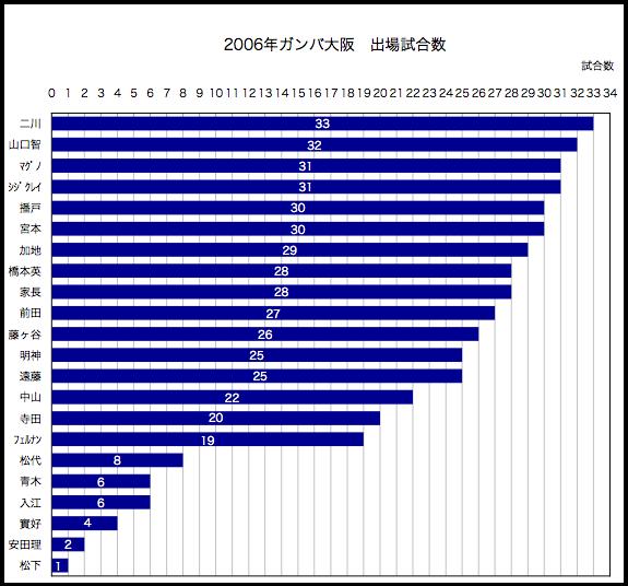 2006年出場試合数
