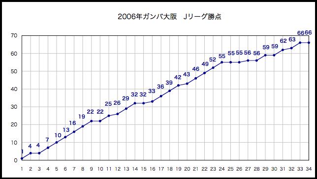 2006年勝点