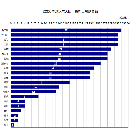 2006年先発出場試合数