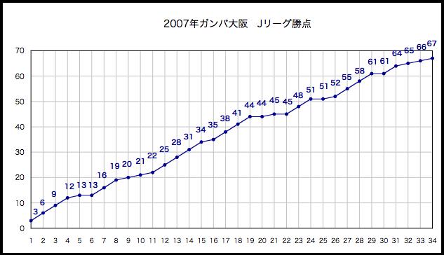 2007年勝点