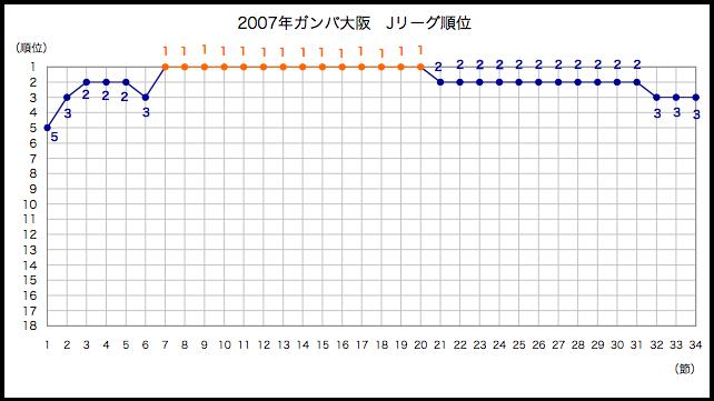2007年順位