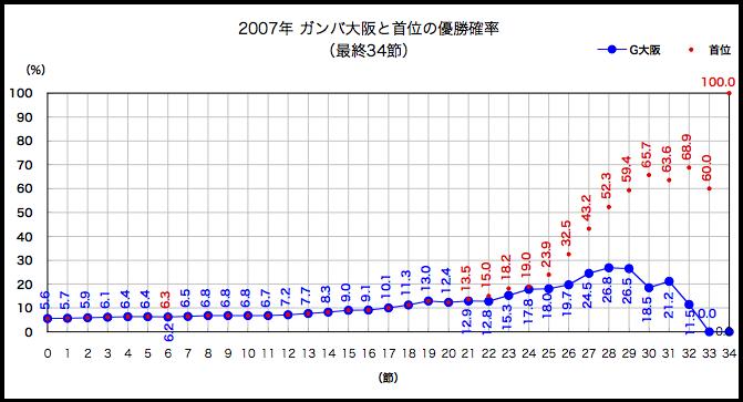 2007年優勝確率