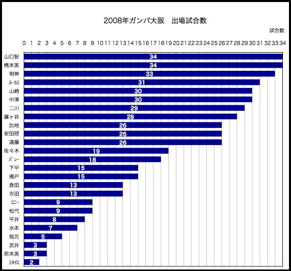 2008年出場試合数