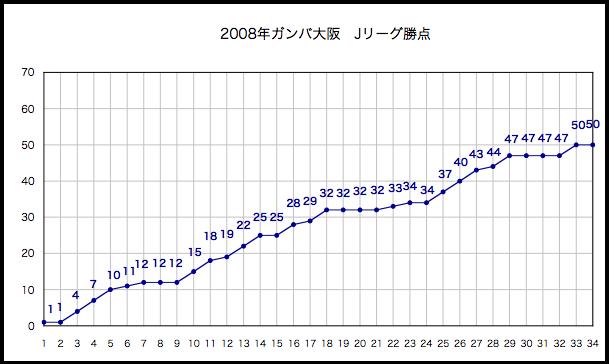2008年勝点