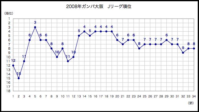 2008年順位