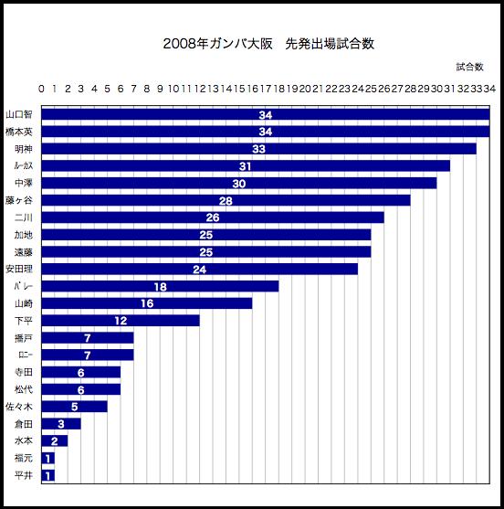 2008年先発出場試合数
