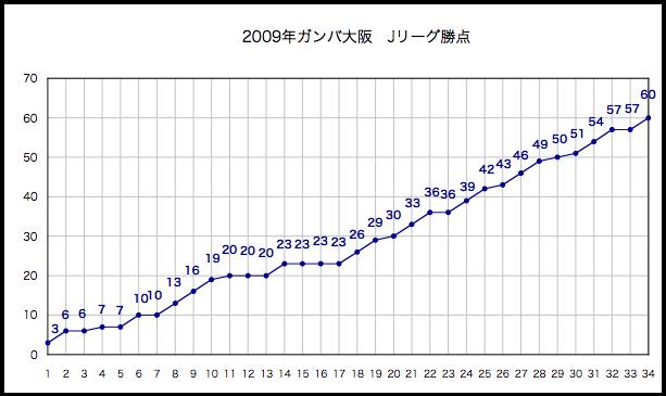 2009年勝点