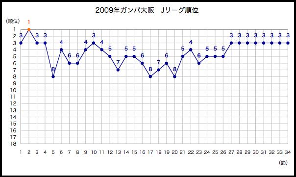 2009年順位