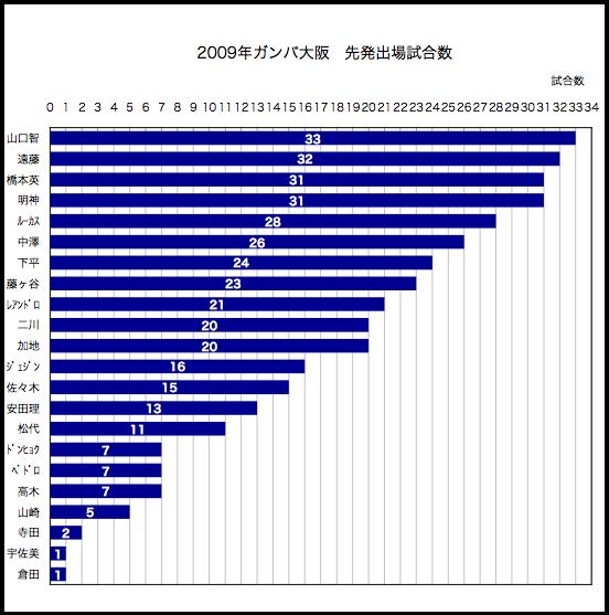 2009年先発出場試合数
