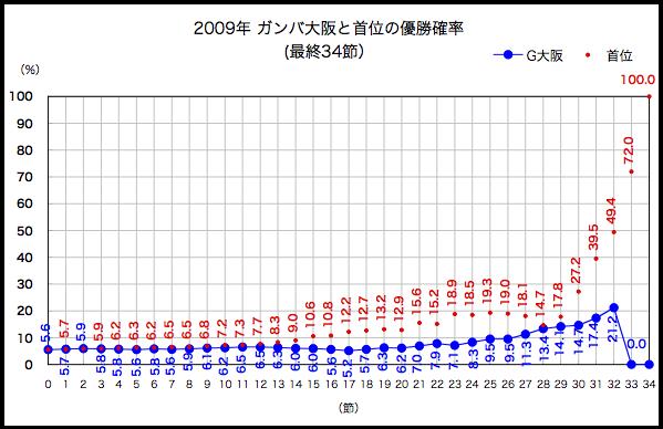 2009年優勝確率